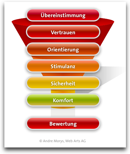 neuro-commerce-funnel-conversion-rate-optimization