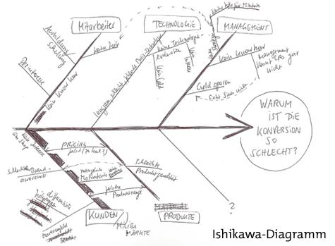 CRO Fischgräte zum Selbermachen - das Ishikawa Diagramm der ...
