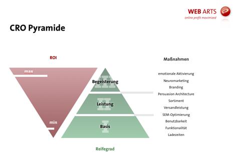 cro-pyramide