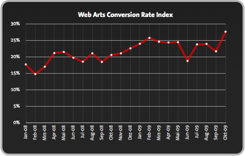 web-arts-conversion-rate-index-cri
