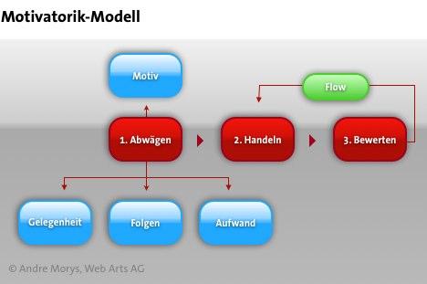 motivatorik-rubikonmodell
