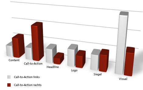 AOI-Statistik Fixationsdauer