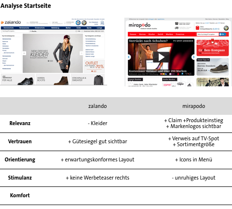 Conversion Analyse Zalando vs. Mirapodo - Startseite
