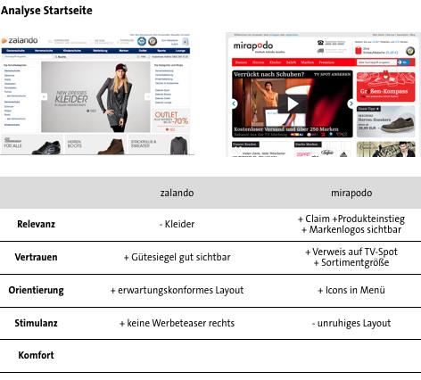 Conversion Analyse Zalando vs. Mirapodo - Startseite