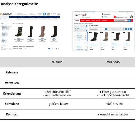 Conversion Analyse Zalando vs. Mirapodo - Megadropdown