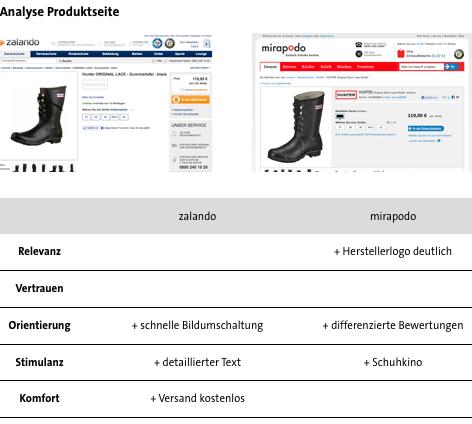 Conversion Analyse Zalando vs. Mirapodo - Produktdetailsseite
