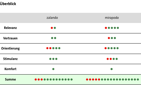 Conversion Analyse Zalando vs. Mirapodo - Überblick