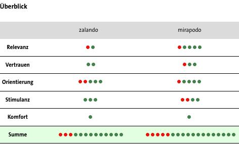 Conversion Analyse Zalando vs. Mirapodo - Überblick