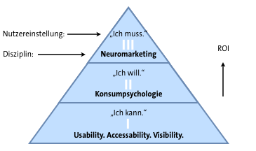 Neuro Conversion ROI Pyramide