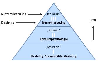 Neuro Conversion ROI Pyramide