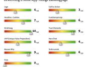 Bewertungsraster Landingpage Optimierung
