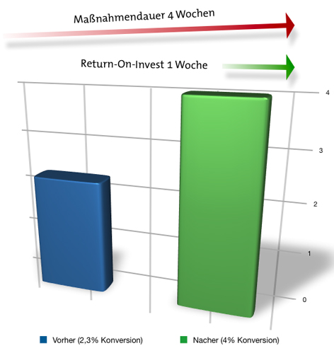 trivadis chart