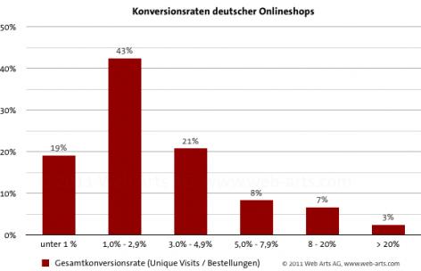 Konversionsraten deutscher Onlineshops