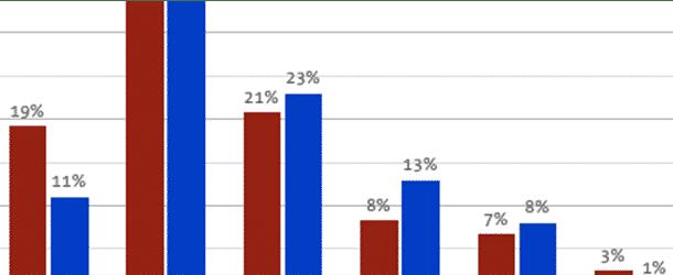 77cf22df9c42f6 Durchschnittliche Conversion Rate deutscher Online-Shops