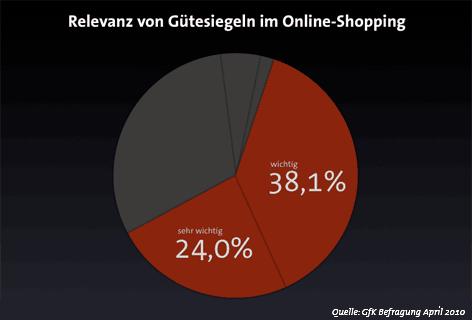 Relevanz von Gütesiegeln im Online-Shopping
