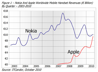 Nokia vs Apple Mobile Device Revenue