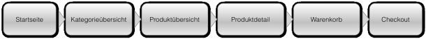 Sitemap eines mobilen Webshops
