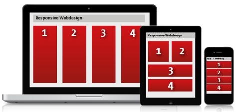 3 Säulen für Responsive Webdesign