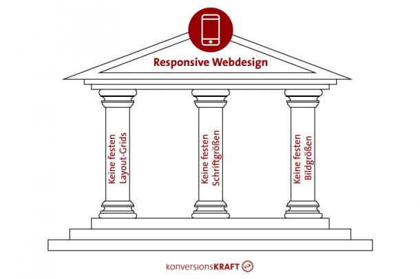 Responsive Webdesign - 3 Säulen