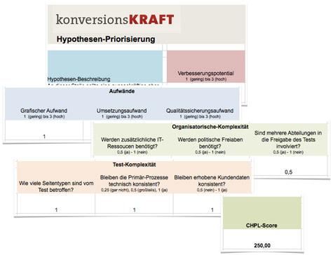 Aufbau Hypothesen-Priorisierung
