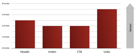Finales Ranking Position Trust-Elementen im Warenkorb