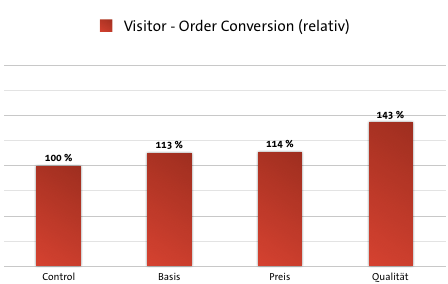Case Study Deckungsbeitrag - Visitor-Order Conversion