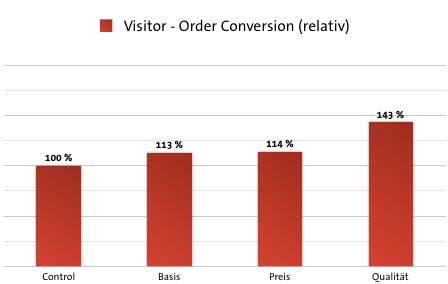 Case Study Deckungsbeitrag - Visitor-Order Conversion