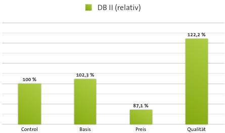 Case Study Deckungsbeitrag - DB II