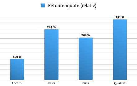 Case Study Deckungsbeitrag - Retourenquote