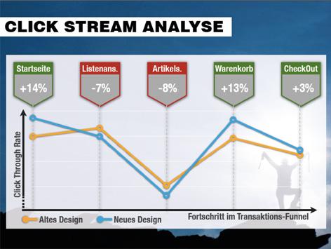 Clickstream Analyse