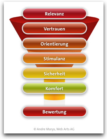 Das 7e Conversion Framework