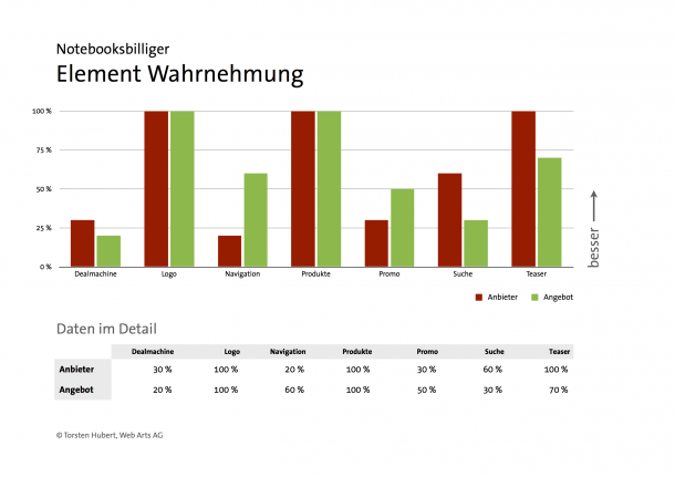 Eyetracking Analyse - Elementwahrnehmung - Notebooksbilliger