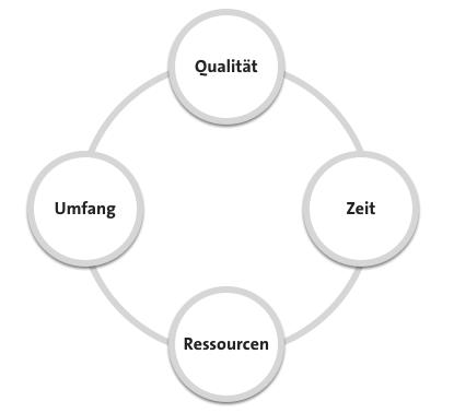 Projektmanagement Faktoren