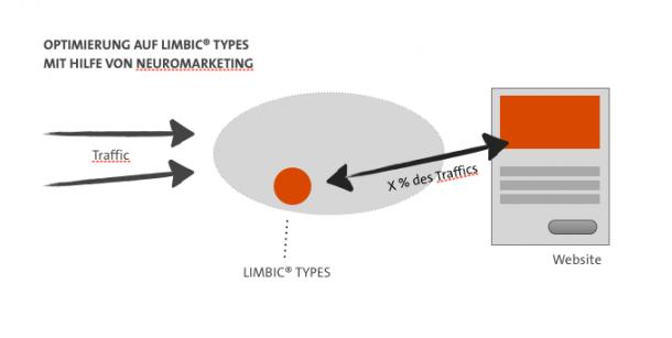 Abzweigen von Traffic und Optimierung nach Limbic® Types