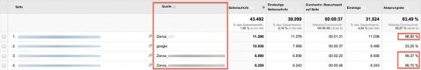 Analytics Screenshot MIT QUELLE