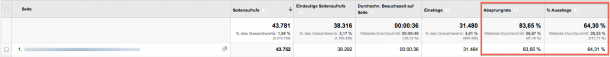 Analytics Screenshot OHNE QUELLE