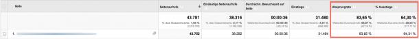 Analytics Screenshot OHNE QUELLE
