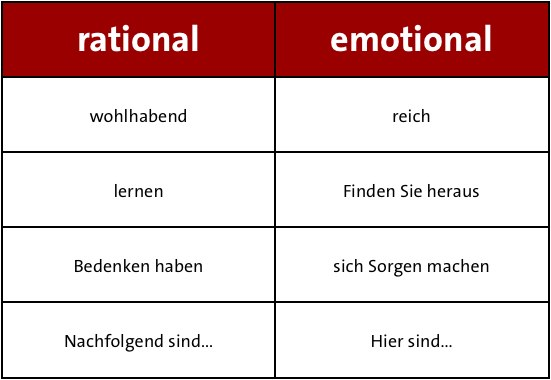 Beispiele für die Verwendung emotionaler Begriffe anstatt rationaler.