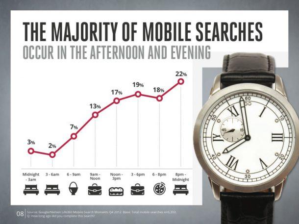Mobile Prime Time