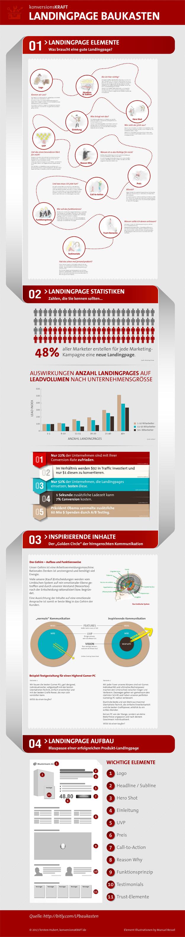 Landingpage Baukasten - Infografik