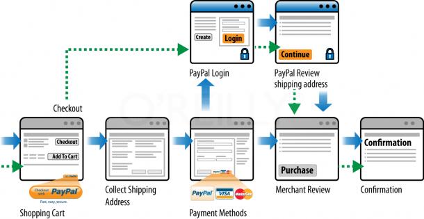 Paypal Checkout Flowchart