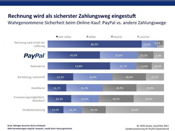 W3B-Studie Zahlungsmethoden
