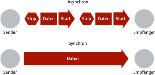 Asynchron vs. Synchron