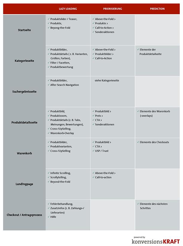 Beispiele für den Einsatz von asynchronem Laden im eCommerce