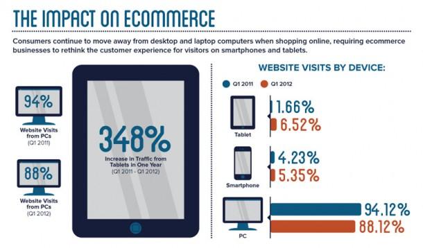 Infografik Couch Commerce