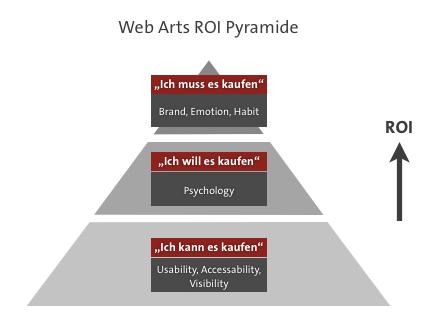 ROI_Pyramide