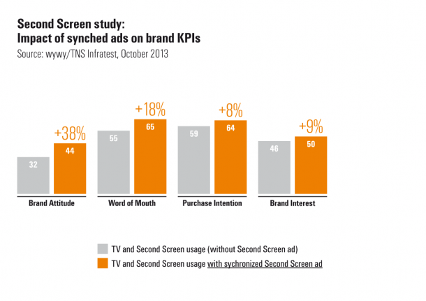 Wywy Studie - Second Screen Impact on Brand KPI