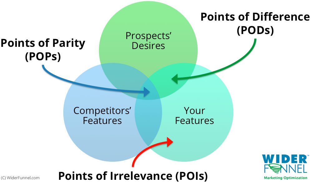 points of parity Follower brands must not neglect points of parity as a means of announcing their frame of the key questions you need to ask about your brand—have we established.