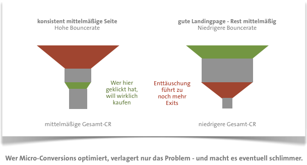 micro-conversion-optimierung