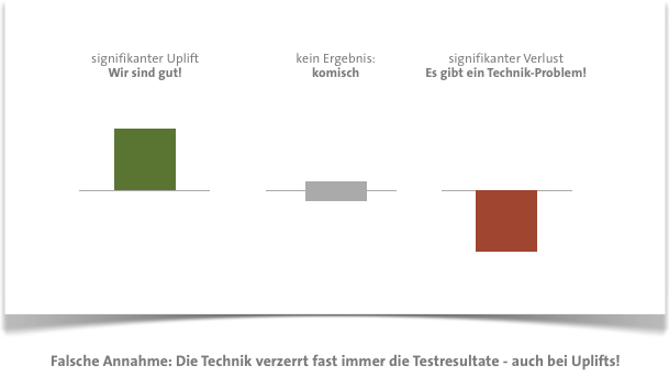 technik-bias-testing